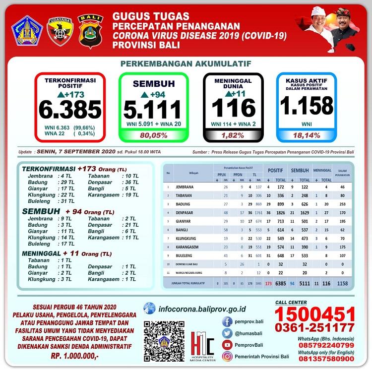 Update Penanggulangan Covid-19, di  Provinsi Bali