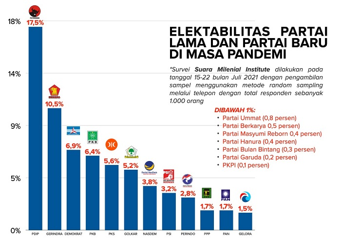 Partai Gelora, Partai Baru dengan Elektabilitas Tertinggi