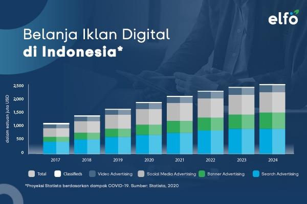 Digital Marketing di Era Pandemi